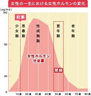 女性の性欲は20代後半から30代にかけてピークに達する